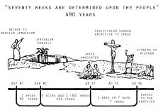 Προφητείες - η Προφητεία των 70 Εβδομάδων